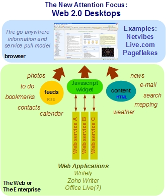 Web 2.0 online Ajax Desktops like Netvibes, Pageflakes, and Netvibes try to usurp native desktops