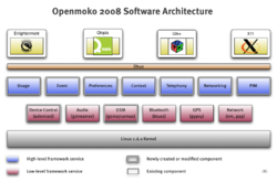 Open Moko software stack