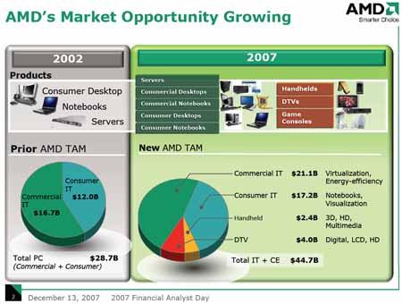 AMD TAM 2007