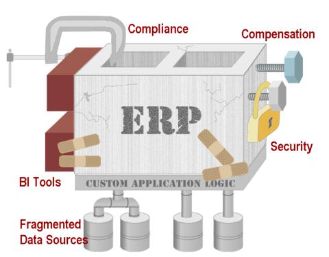 ERP as a concrete block
