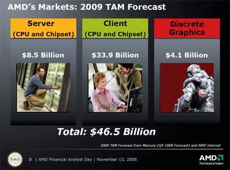 AMD TAM 2008