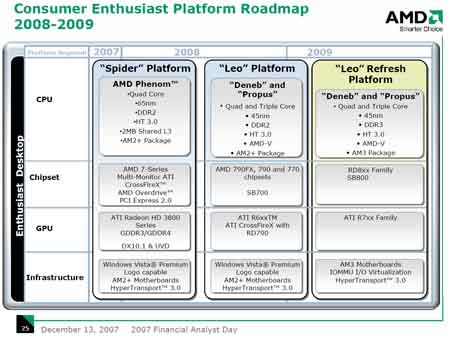 AMD Consumer 2007-2