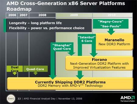 AMD Server 2008