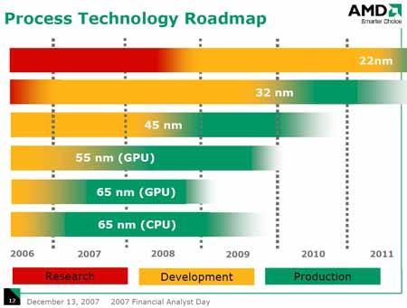AMD Process 2007