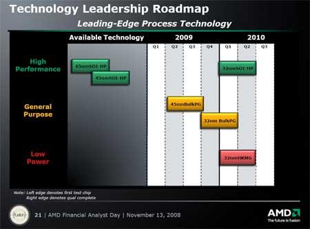 AMD Process 2008