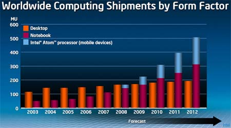 Intel Atom shipments