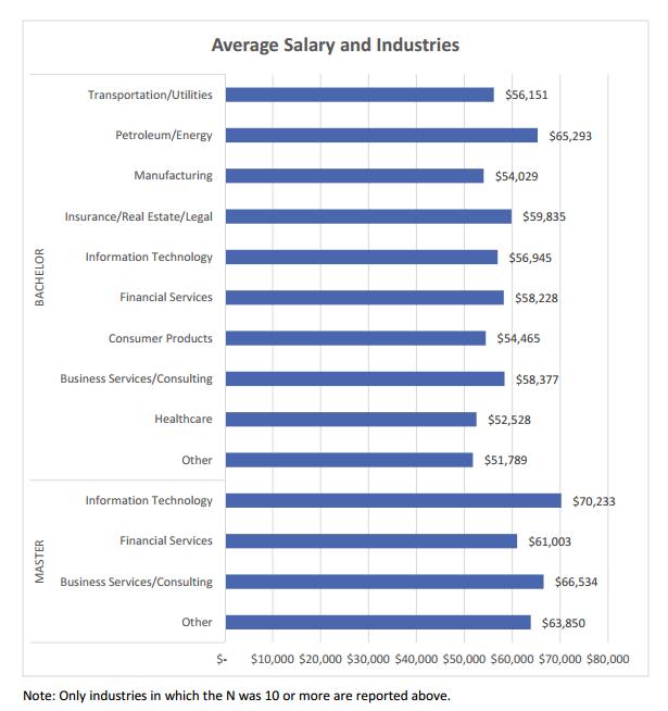IS salaries industries temple