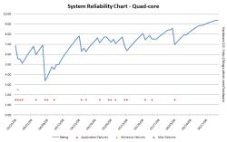 Windows Vista reliability - 89 days