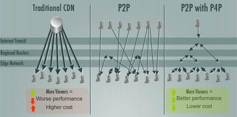 CDN vs P2P vs P4P