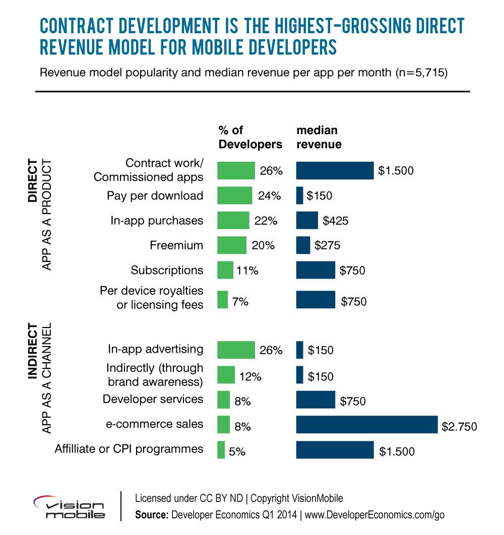 8_revenue-models