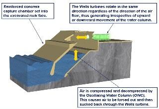 oscillating_water_column_npower_renewables.jpg