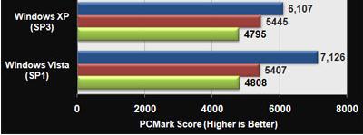 Benchmarks of Windows Vista SP1 versus XP SP3 on gaming