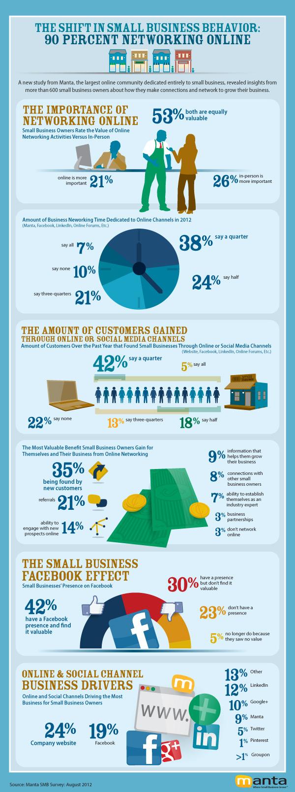 Manta SMB Survey Infographic_final