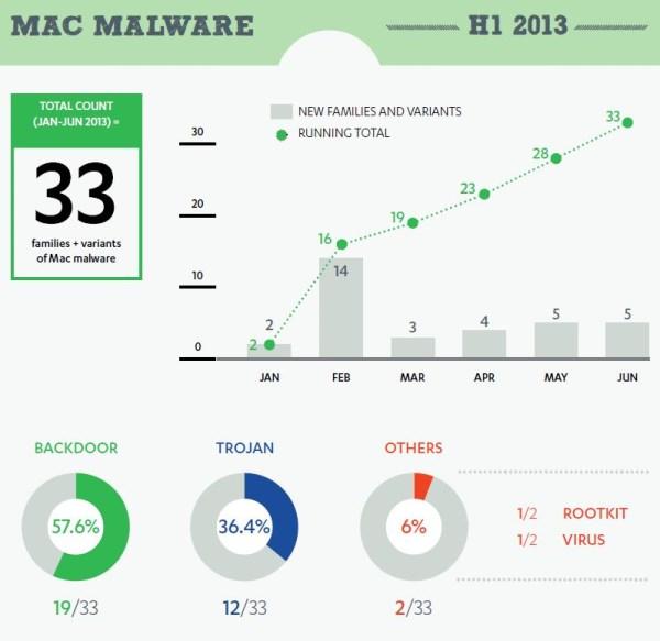 Kaspersky-2013H1 Mac Malware
