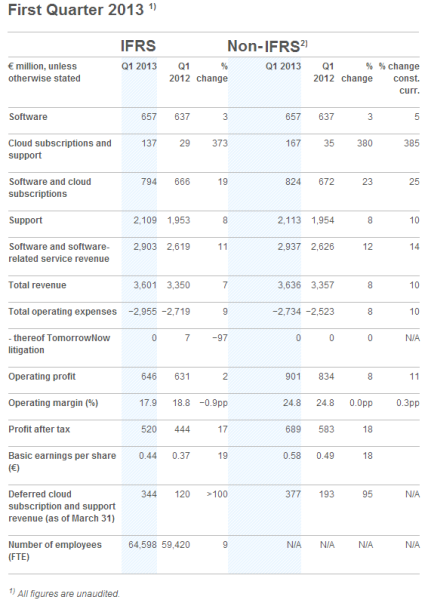 SAP Q1 2013 results