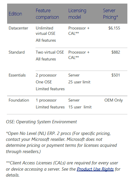 ws2012r2pricing