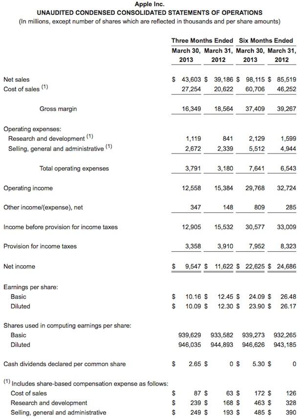 zdnet-apple-q2-2013-earnings