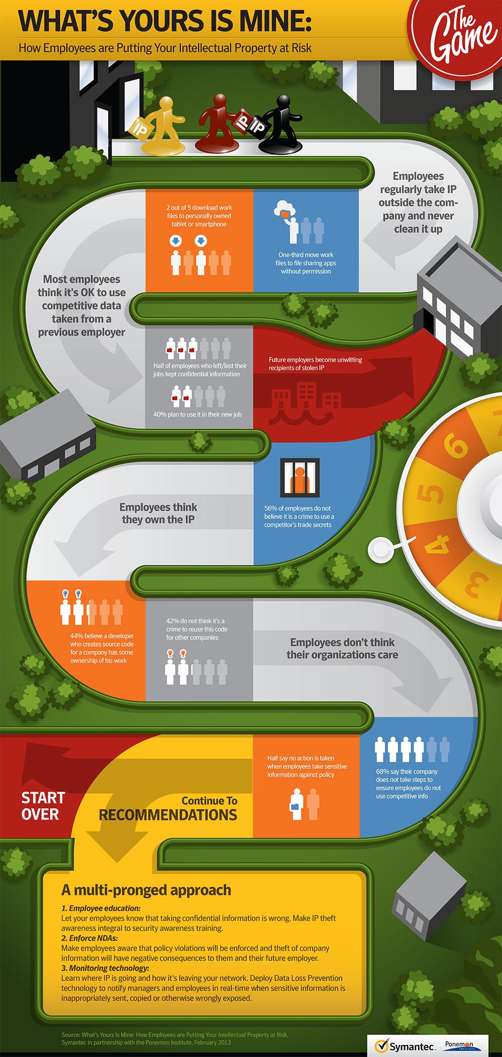zdnet-symantec-Insider-Threat-infographic-Rev-J-2013-02-06