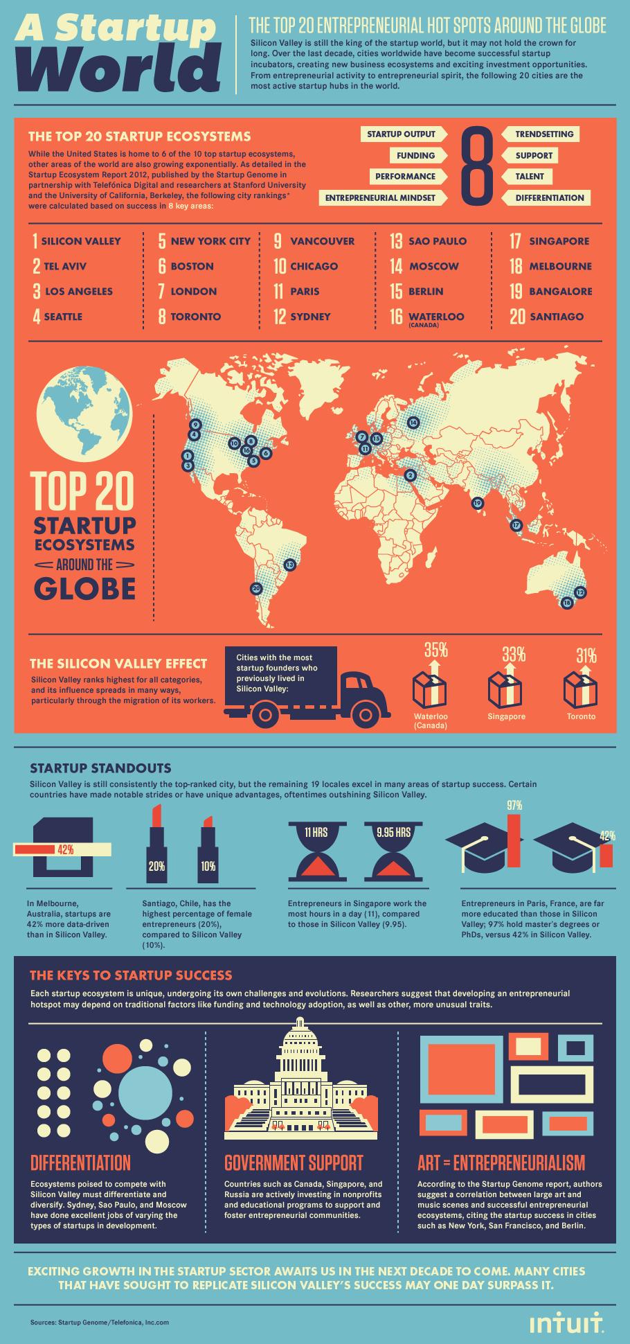 Intuit_startup_hubs_global_final