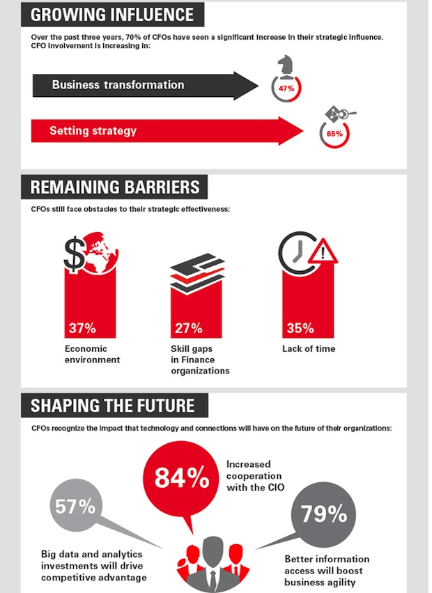 zdnet-oracle-infographic-cfo-1