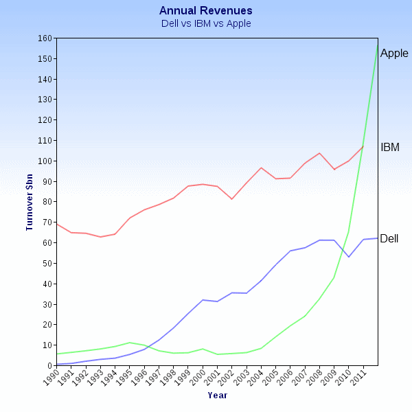 Graqph showing Dell's annual turnover from 1990, compared with IBM and Apple.