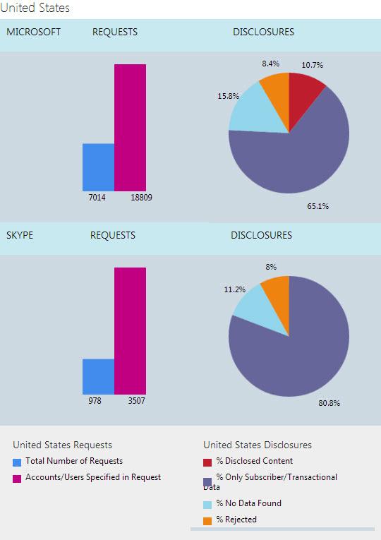 US-Microsoft-disclosures