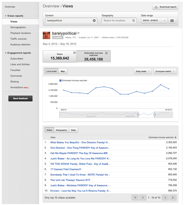 zdnet-youtube-analytics-time_watched