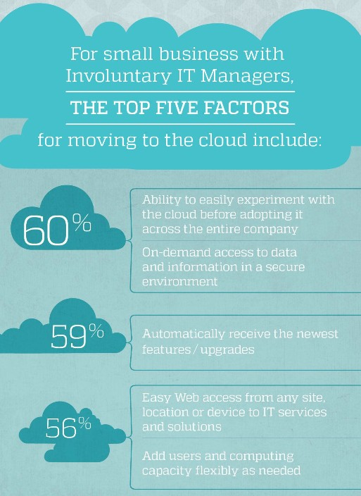 Top Five Factors For Moving To The Cloud