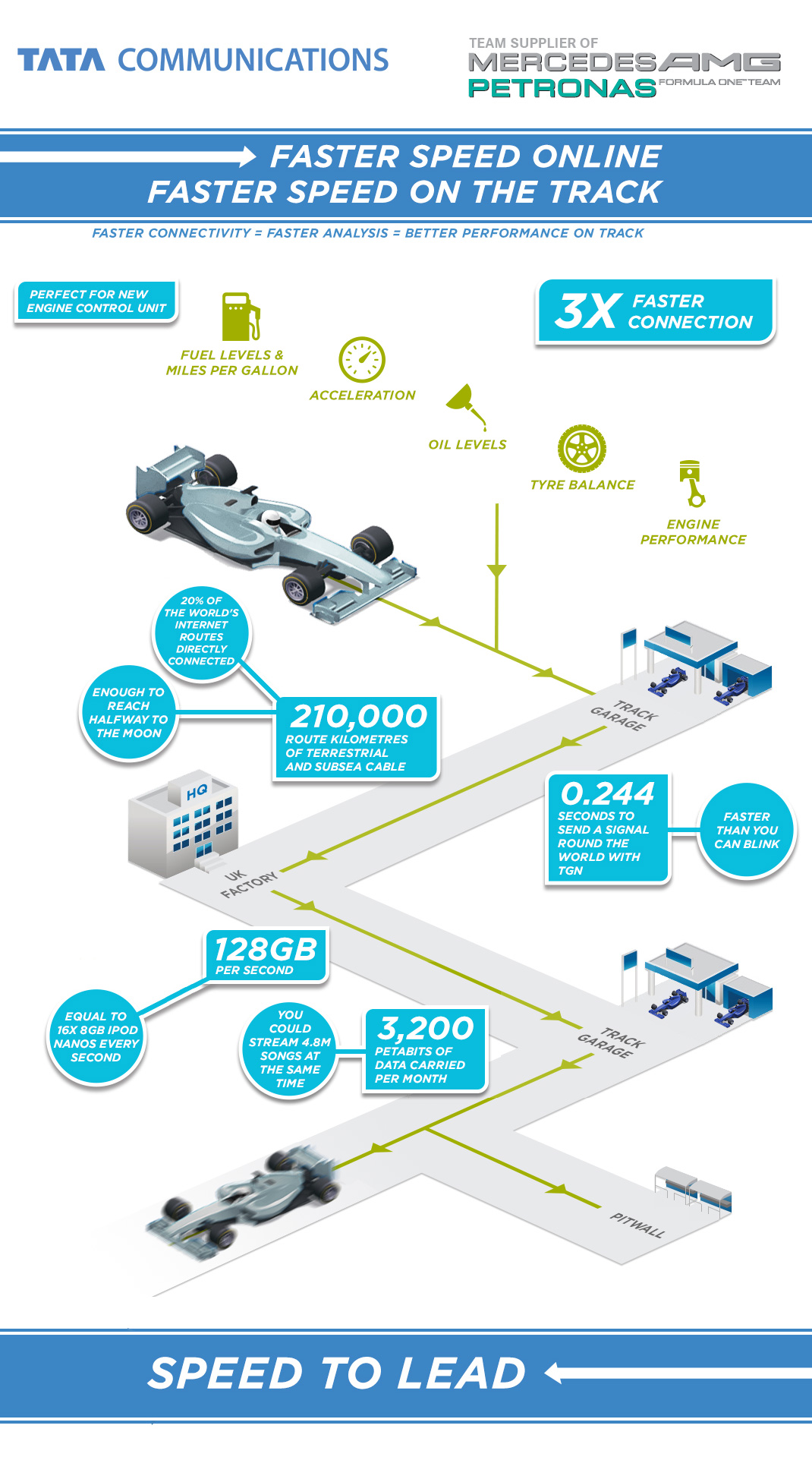 Infographic_MERCEDES AMG PETRONAS LINKS UP WITH TATA COMMUNICATIONS