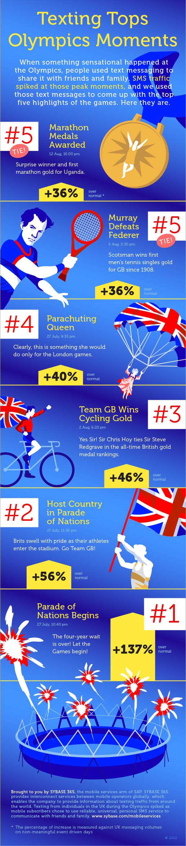 Six Most Texted Olympic 2012 Moments