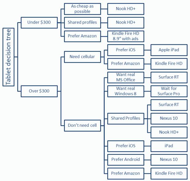 2012-11-15-tablet-tree