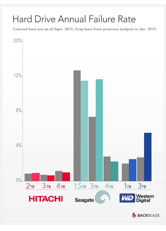 backblaze reliability bar chart for September 2014