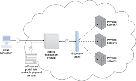 Cloud provisioning
