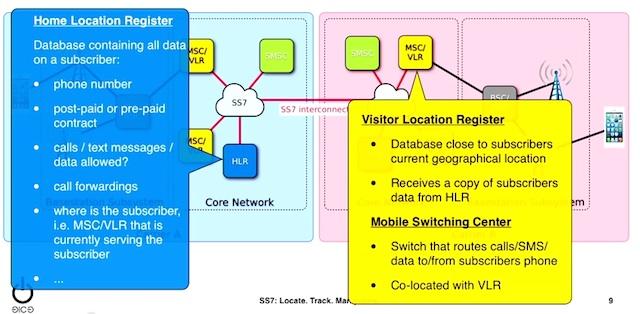 ss7-31c3-phone-surveillance.jpg