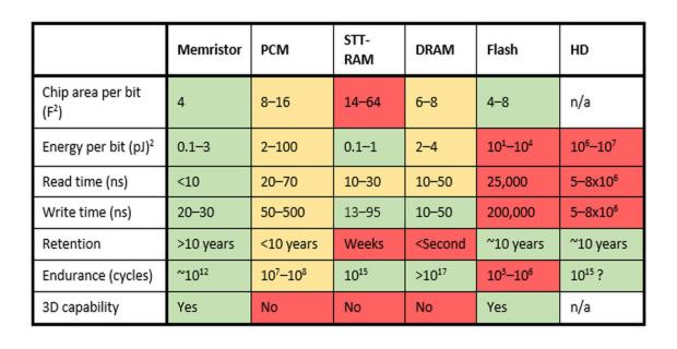 memristor-table.jpg