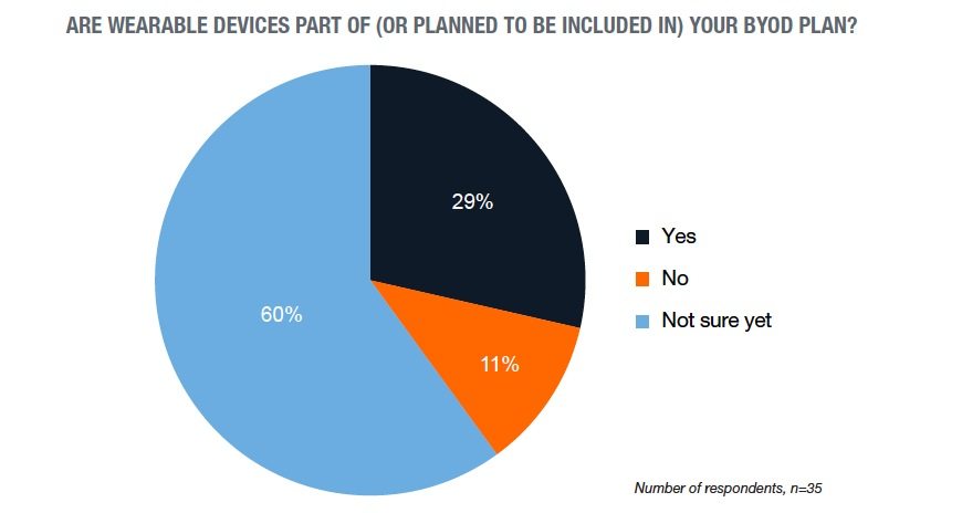 wearables-devices-as-part-of-byod-plan.jpg