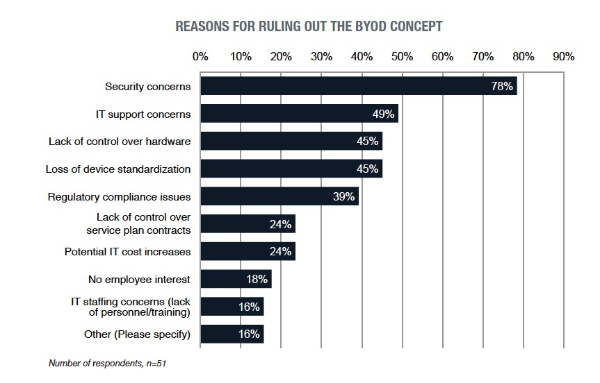 reasons-for-ruling-out-byod.jpg