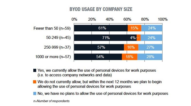 byod-usage-by-company-size.jpg