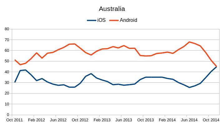 iOS vs Android Kantar trend to Nov 2014