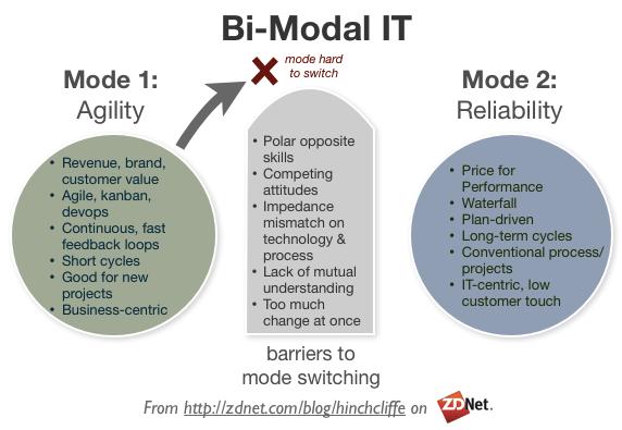 Bi-Modal IT: Agile vs. Reliable