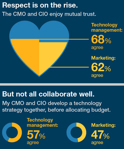 Forrester Research - CIO - CMO trust relationships