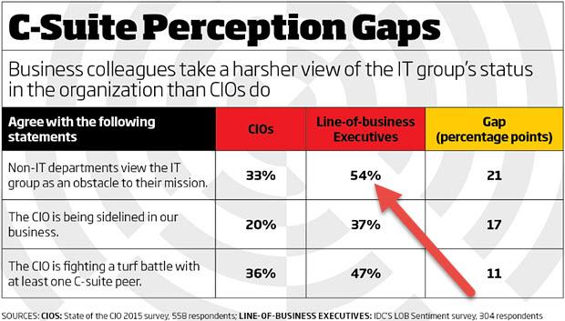 CIO Magazine business perceptions of IT