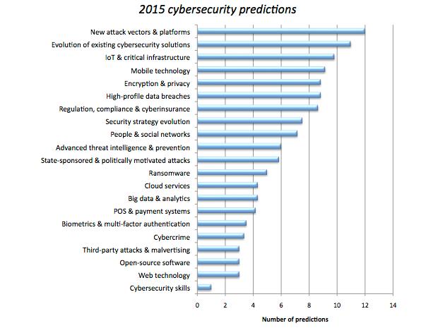security-2015-predictions.jpg