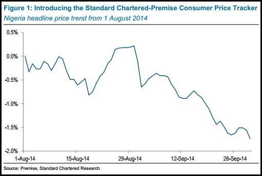 Standard Chartered Bank: Nigeria price tracker