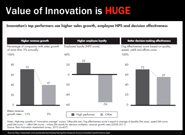 Value of innovation is HUGE