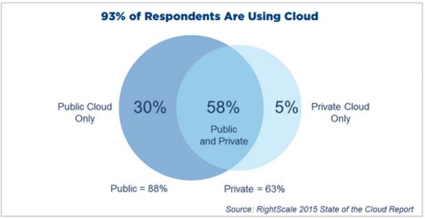 rightscale-cloud-survey-2015.png