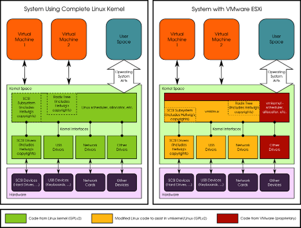 linux-vs-vmkernelenscaled.png