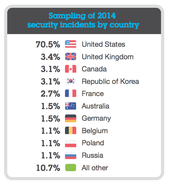 sampling-of-2014-security-incidents-by-country.png