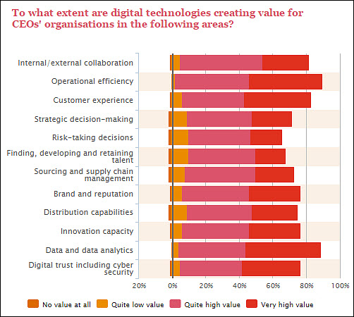 PWC CEO Survey impact on IT and CIO digital and business value