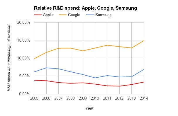 apple-samsung-google-r-d-relative.png